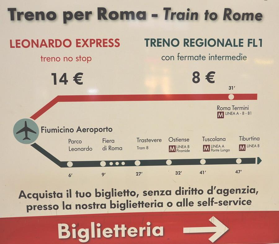 Схема как добраться от аэропорта Фьюмичино до Рима электричкой