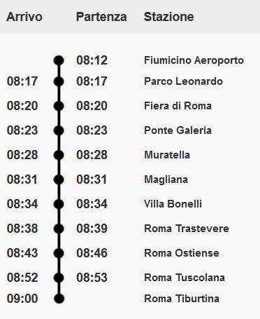 Станции от Фьюмичино до Рима