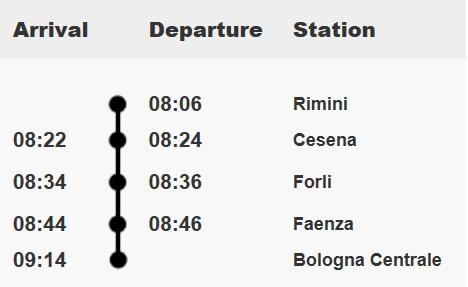 От Римини до Болоньи